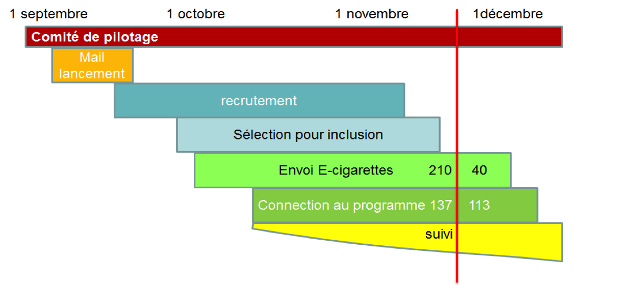 étude e-cig Smoke Watchers